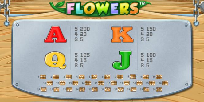 Erste Auszahlungstabelle dieses kostenlosen Spielautomaten