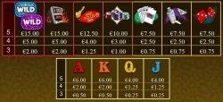 Die Auszahlungstabelle des kostenlosen Online-Spielautomaten Big Vegas