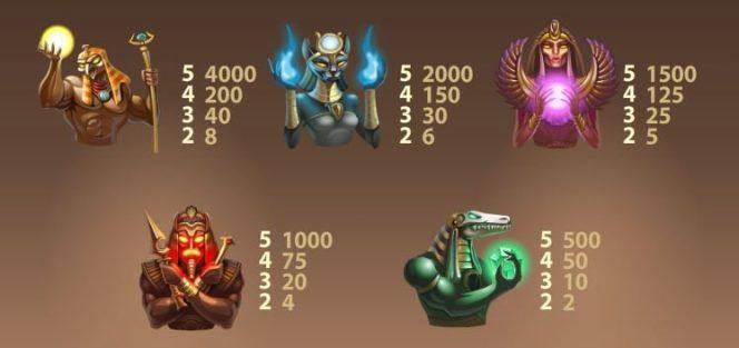 Auszahlungstabelle II des kostenlosen Online-Spielautomaten Egyptian Hereos