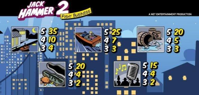 Auszahlungstabelle des Online-Spielautomaten Jack Hammer 2