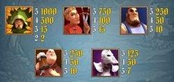 Auszahlungstabelle -- Spielautomat Robin Hood - Auszahlungstabelle