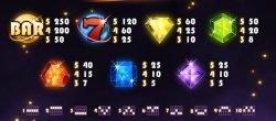 Auszahlungstabelle des Casino-Spielautomaten Starburst