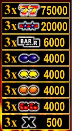 Kostenloser Casino-Spielautomat Ultra Hot - Auszahlungstabelle
