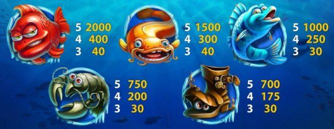 Auszahlungstabelle II des kostenlosen Online-Casino-Spielautomaten Lucky Angler