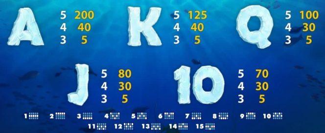 Auszahlungstabelle I des kostenlosen Casino-Spielautomaten Lucky Angler
