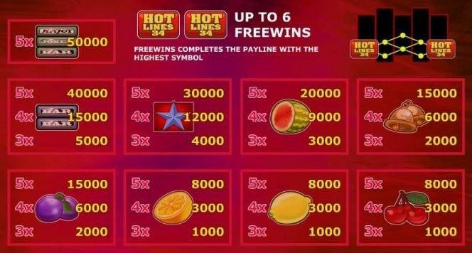 Auszahlungstabelle des kostenlosen Online-Casino-Spielautomaten Hotlines 34
