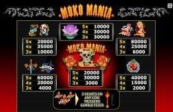 Auszahlungstabelle des Online-Casino-Spielautomaten Moko Mania