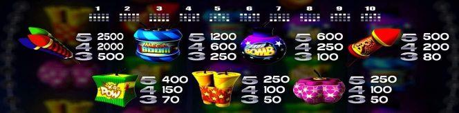 Auszahlungstabelle des kostenlosen Online-Spielautomaten Boomanji