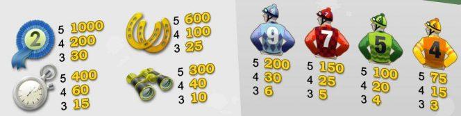 Auszahlungstabelle des Online-Spielautomaten Champion of the Track