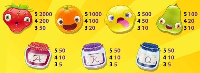 Auszahlungstabelle des Online-Casino-Spielautomaten Fruit Case