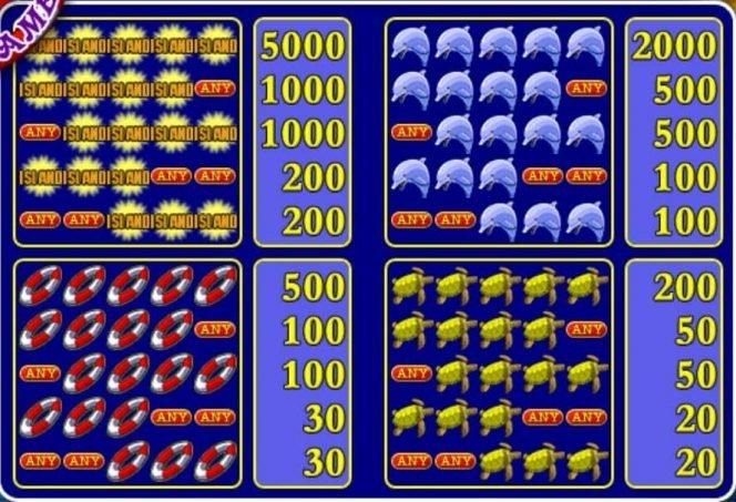 Auszahlungstabelle I des Online-Casino-Automatenspiels Island 2