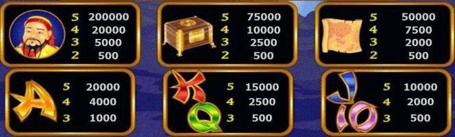 Auszahlungstabelle des Online-Casino-Spielautomaten Marco Polo