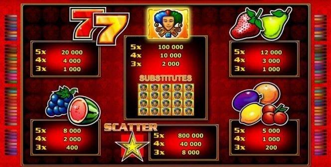 Auszahlungstabelle des Online-Spielautomaten Mega Joker Novo ohne Einzahlung
