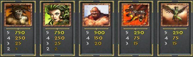 Auszahlungstabelle des kostenlosen Online-Spielautomaten Myth