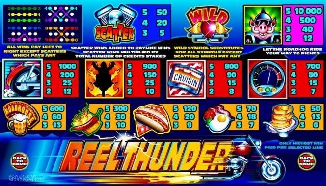 Auszahlungtabelle des kostenlosen Online-Spielautomaten Reel Thunder
