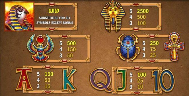 Auszahlungstabelle des kostenlosen Online-Casino-Spielautomaten Riches of Ra