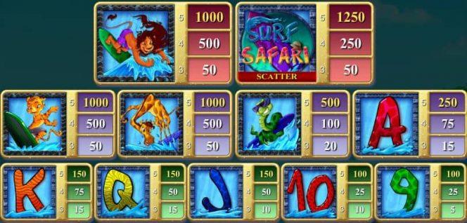 Auszahlungtabelle des kostenlosen Casino-Spielautomaten Surf Safari
