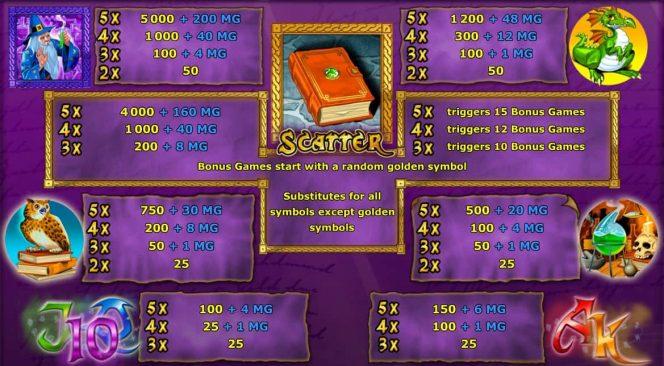 Kostenloser Online-Spielautomat The Alchemist: Auszahlungstabelle