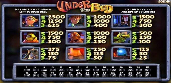 Auszahlungstabelle des Online-Casino-Spielautomaten Under the Bed