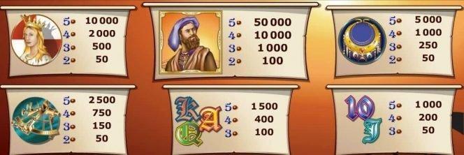 Auszahlungstabelle des Online-Casino-Spielautomaten Columbus