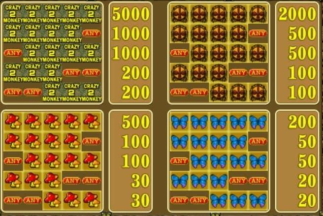 Auszahlungstabelle 2 des kostenlosen Spielautomaten Crazy Monkey 2