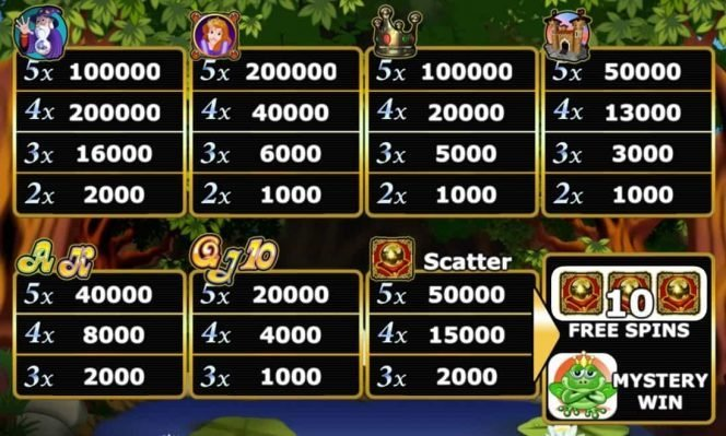 Auszahlungen des Online-Spielautomaten Frog King