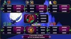 Auszahlungstabelle des Online-Automatenspiels Lucky Dragon