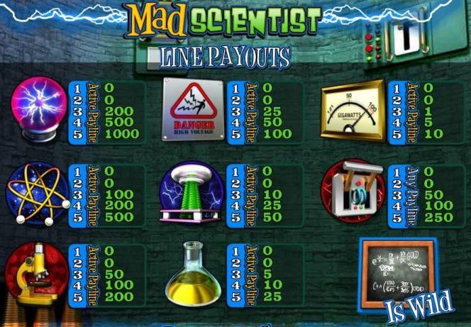 Auszahlungstabelle dieses kostenlosen Spielautomaten