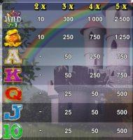 Auszahlungen des kostenlosen Online-Spielautomaten Rainbow King