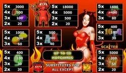 Auszahlungstabelle des Spielautomaten Ring of Fire XL