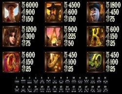 Casino-Spielautomat The Tue Sheriff