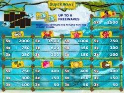 Auszahlungstabelle des kostenlosen Super Wave 34