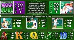Auszahlungstabelle des Online-Casino-Spielautomaten Centre Court