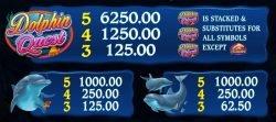 Auszahlungen des kostenlosen Casino-Spielautomaten Dolphin Quest