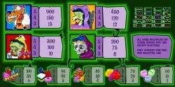 Auszahlungstabelle des kostenlosen Online-Spielautomaten Halloweenies zum Spaß