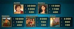 Auszahlungen des Casino-Spielautomaten Jason and the Golden Fleece