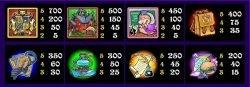 Kostenloser Online-Spielautomat Magic Spell - Auszahlungstabellt
