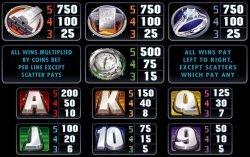 Auszahlungstabelle des Online-Spielautomaten Pure Platinum