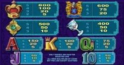 Auszahlungstabelle des kostenlosen Casino-Spielautomaten Ruby Avalon