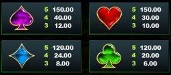 Die zweite Auszahlungstabelle des Casino-Spielautomaten Secret Santa