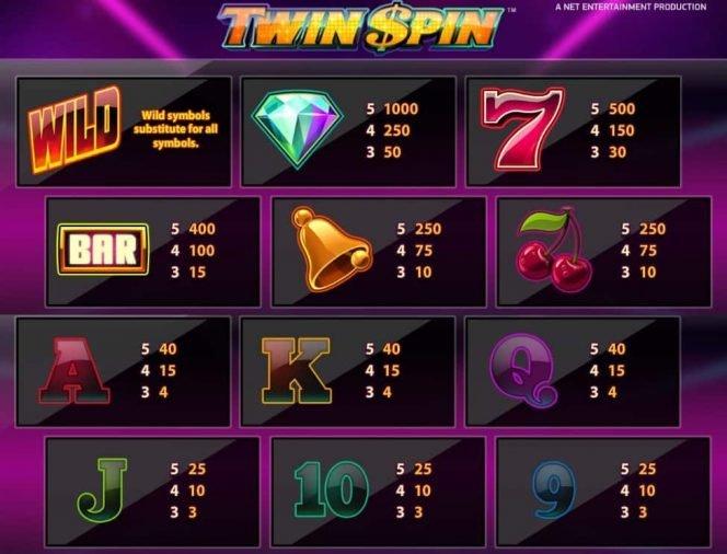 Doppel-Auszahlungstabelle des Spielautomaten Twin Spin