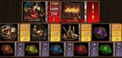 Auszahlungen des Casino-Spielautomaten Booty Time