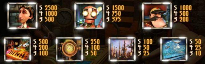 Auszahlungstabelle der kostenlosen Casino-Spielautomaten Curious Machine