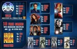 Auszahlungstabelle des kostenlosen Online-Spielautomaten Iron Man 2
