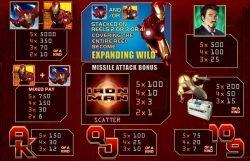 Auszahlungen des kostenlosen Casino-Spielautomaten Iron Man