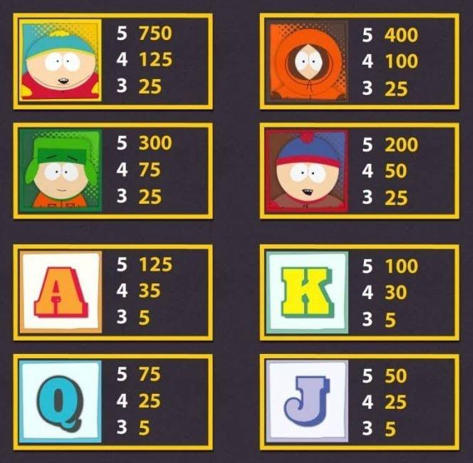 Auszahlungstabelle des kostenlosen Online-Spielautomaten South Park