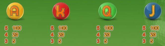Auszahlungstabelle für Buchstabensymbole des Spielautomaten Funky 70s