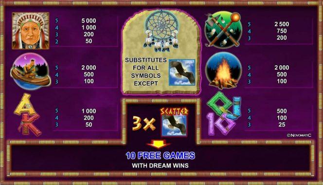 Auszahlungstabelle des Online-Automatenspiels Indian Spirit