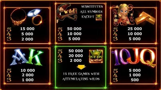 Auszahlungstabelle des kostenlosen Online-Spielautoamten Rumpel Wildspins