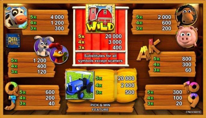 Auszahlungstabelle des Casino-Spielautomaten CashFarm von Novomatic